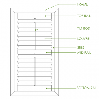 Diagram labelling parts of a shutter